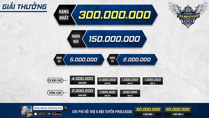Giải thưởng của 360mobi Championship Series Mùa 2