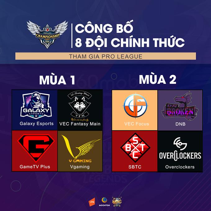 Danh sách đội tuyển tham dự vòng bảng 360mobi Championship Series Mùa 2