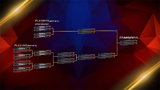 Thể thức thi đấu vòng chung kết MSC 2019