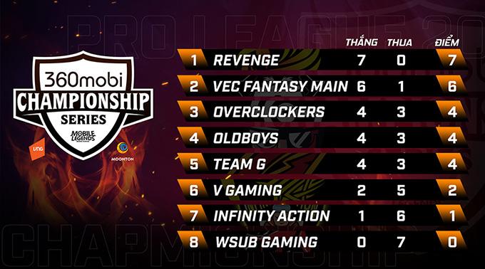 Kết quả vòng Pro League 360mobi Championship Mùa 3
