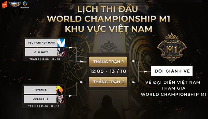 Bảng đấu vòng loại M1 khu vực Việt Nam.