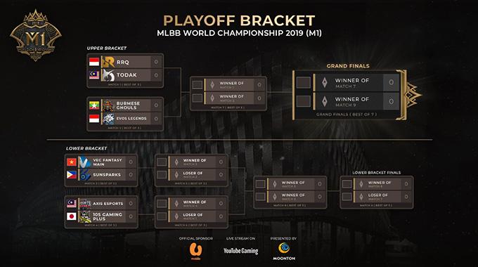 Bảng đấu playoffs M1