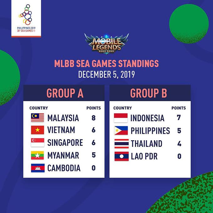 Kết quả vòng bảng nội dung Mobile Legends Bang Bang tại SEA Games 30