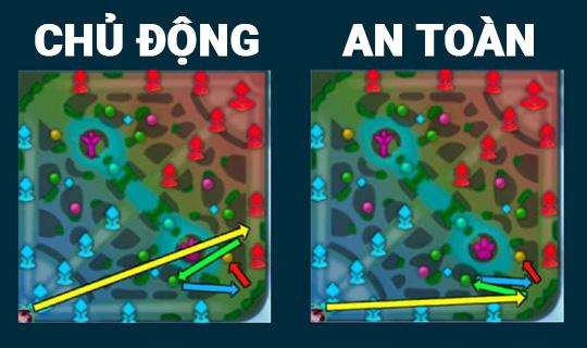 So sánh hai lối chơi.