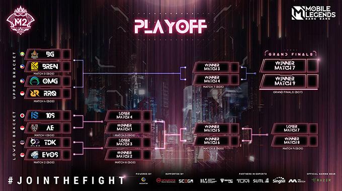 Bảng đấu vòng playoffs M2