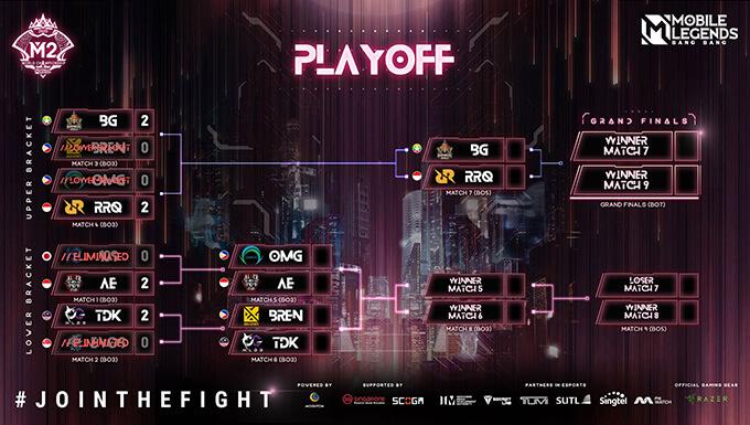 Bảng đấu playoffs M2 sau ngày 4